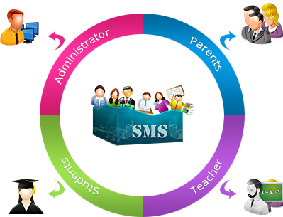 School Management System Image